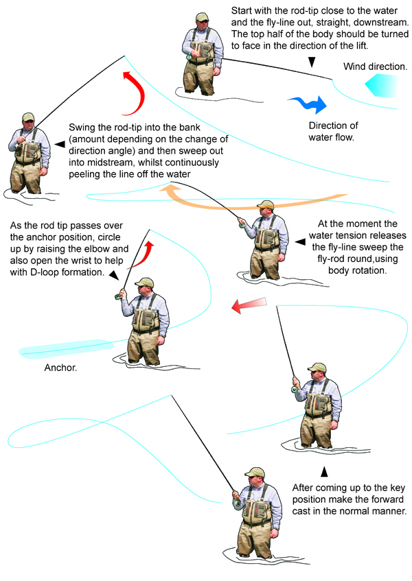 flycasting skills book